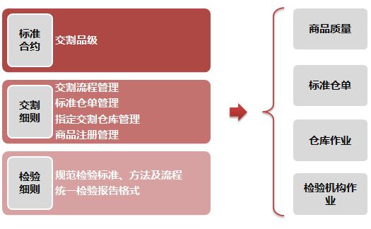 20号胶期货交割规则体系
