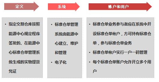 20号胶期货标准仓单系统及仓单业务