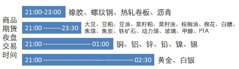 期货夜盘有哪些品种期货夜盘的交易时间是几点?