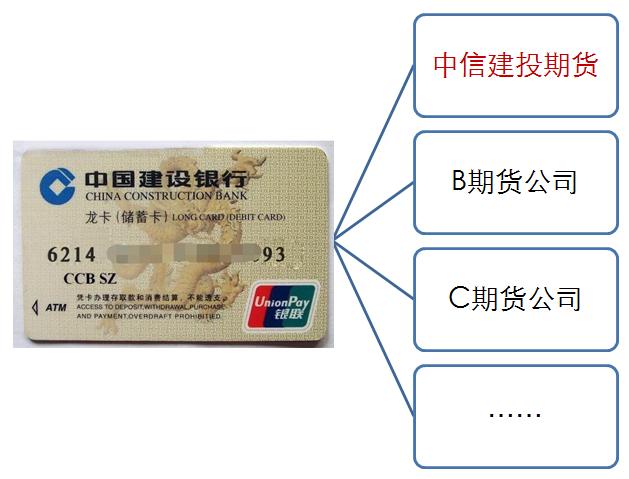 一张银行卡可以绑定、关联几个期货账户