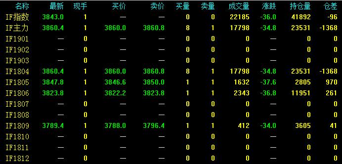 股指期货合约的合约月份是多少