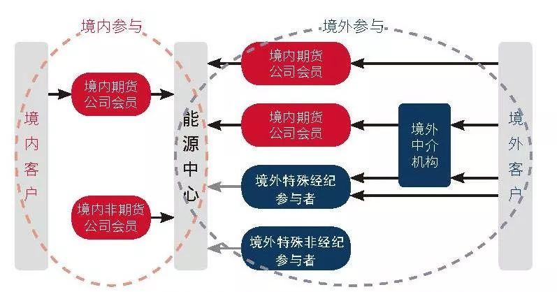 境外投资者如何参与中国原油期货