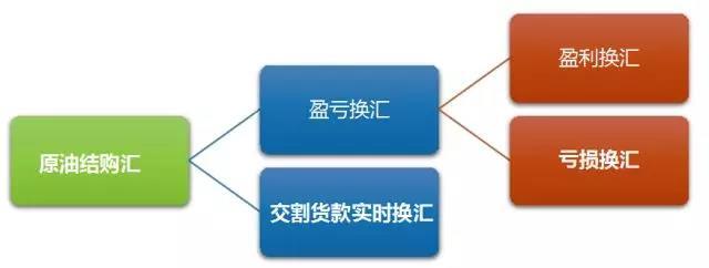 """期海遨""""油""""—带你解密原油期货结购汇(基础篇)-中信建投期货公司上海营业部"""