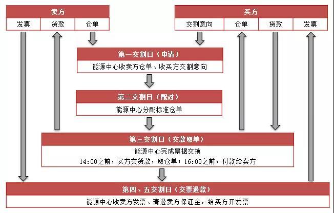 史上最全面的中国(境内)原油期货交割制度解读