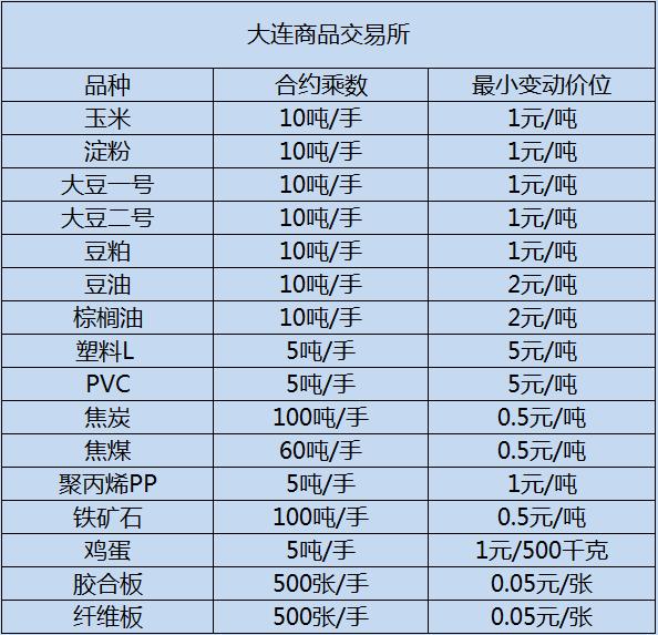 最新商品期货、股指期货、原油期货品种一览表