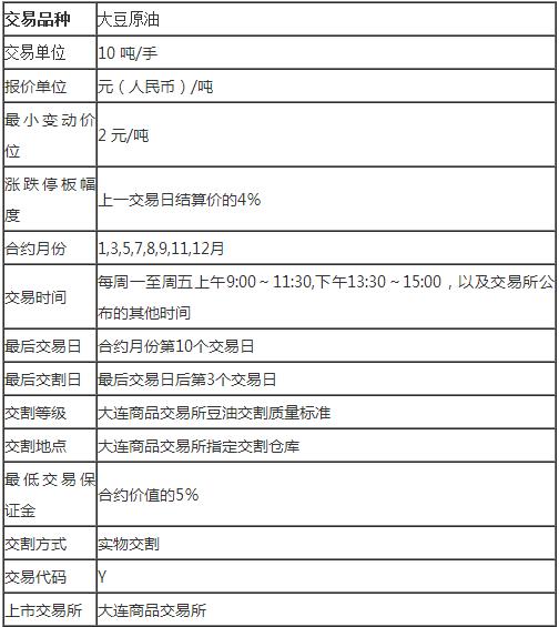 微信游戏方案,豆油期货合约规则
