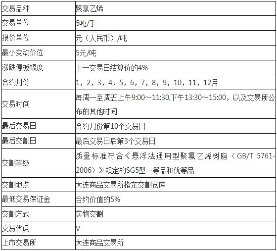 一手聚氯乙烯(PVC)期货多少钱,PVC期货合约规则