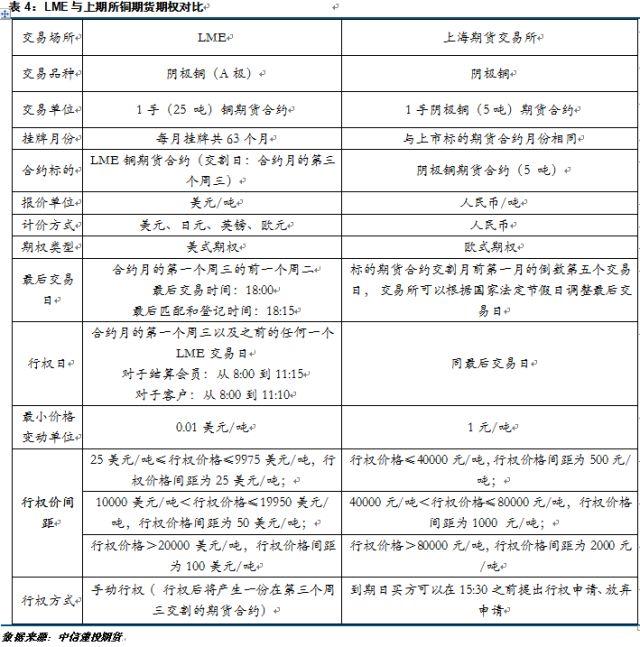 上海期货交易所铜期权基础知识介绍