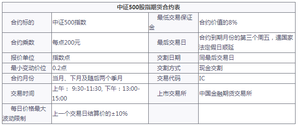 中证500股指期货开户、中证500期货开户条件有哪些