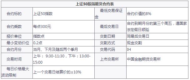 【上证50(IH)期货开户】一手IH多少钱