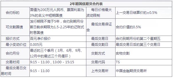 【2年期国债期货保证金】