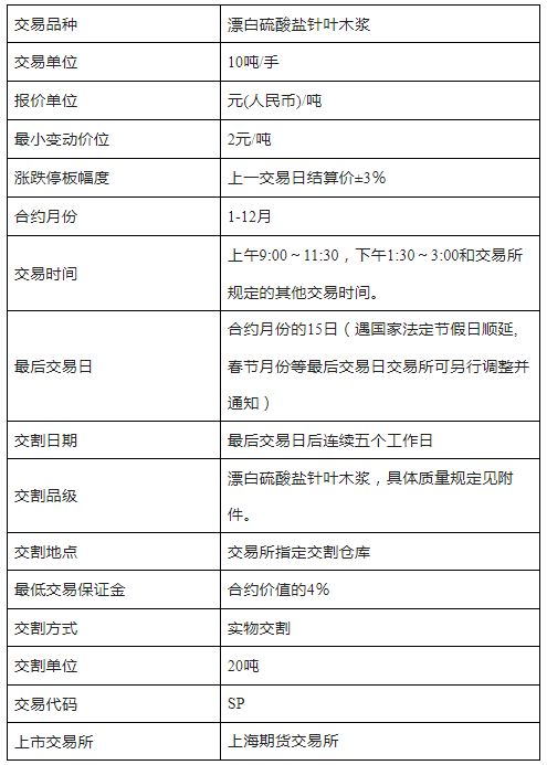 纸浆万博官网app苹果版下载合约交易规则