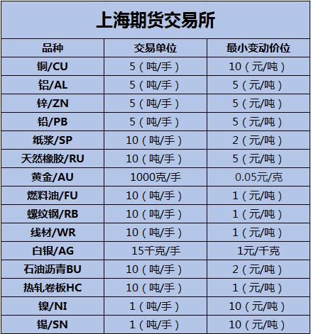 期货品种一览表