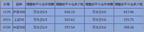 股指期货平今仓手续费是多少 股指期货日内交易费用