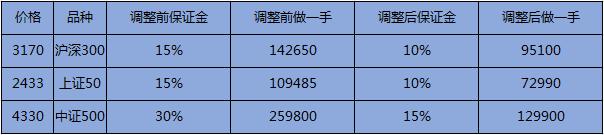 股指期货保证金表