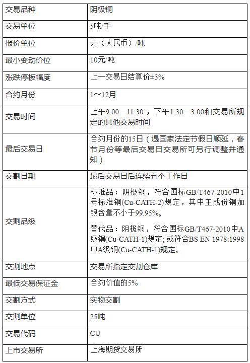 沪铜期货合约规则