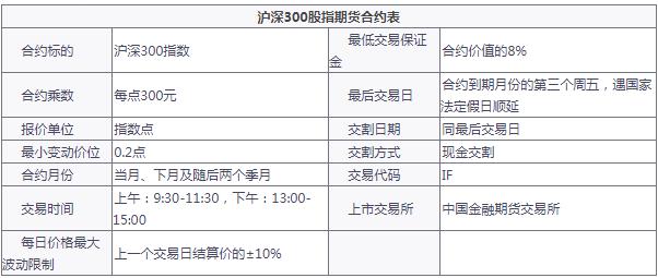 沪深300股指期货合条约规则