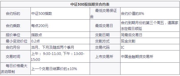 中证500股指期货合约表