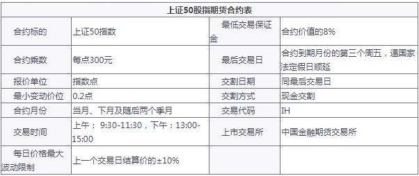 上证50股指万博官网app苹果版下载合约表