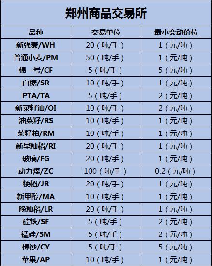 郑州商品交易所万博官网app苹果版下载品种有哪些