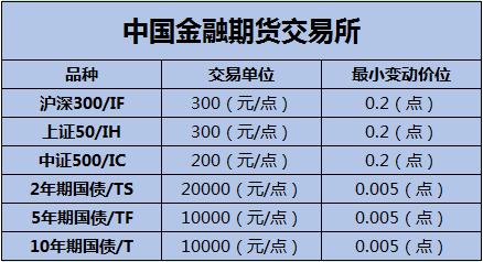沪深300、上证50、中证500股指期货交易时间