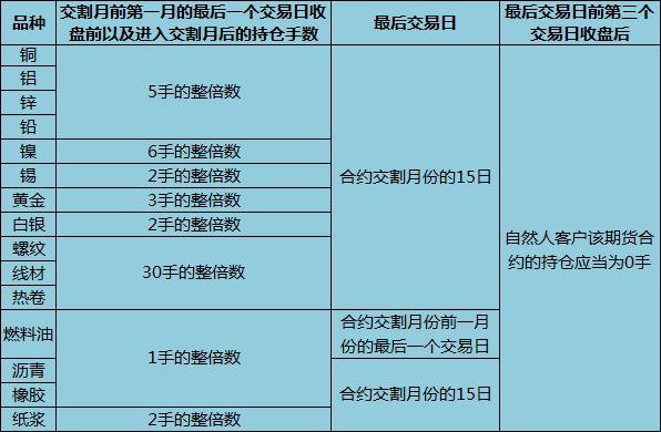 上海期货交易所个人持仓进入交割月规定