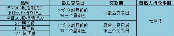 中国金融交易所个人持仓进入交割月的相关规定