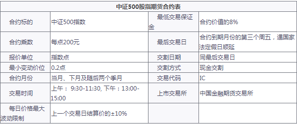 中证500指数期货开户有哪些条件 要50万吗