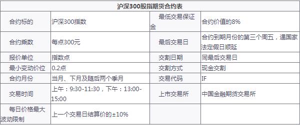 沪深300IF股指期货开户 一手IF多少钱