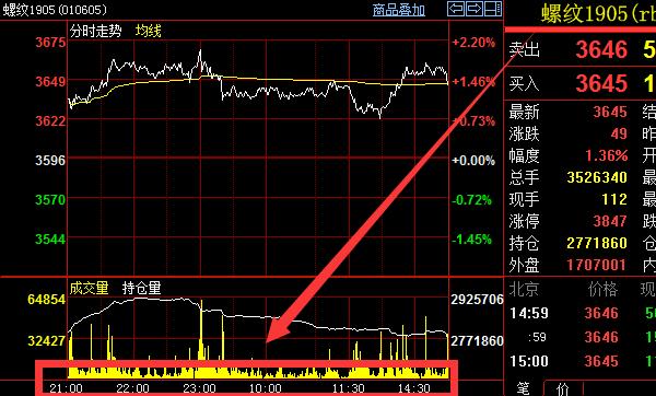 螺纹钢期货夜盘是几点 螺纹钢交易时间图表