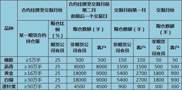上海期货交易所不同时期限仓比例是多少