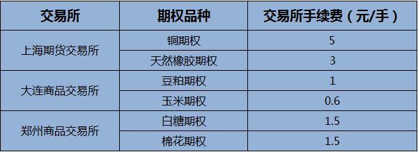 商品期权手续费收取标准是多少 各个交易所期权品种大全