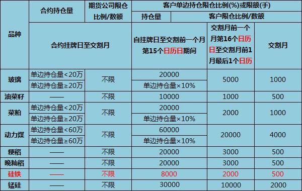 郑州商品交易所不同时期持仓限额制度