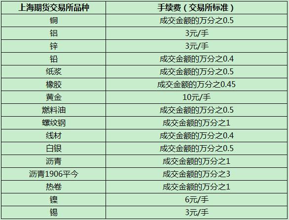 上海期货交易所期货品种手续费表