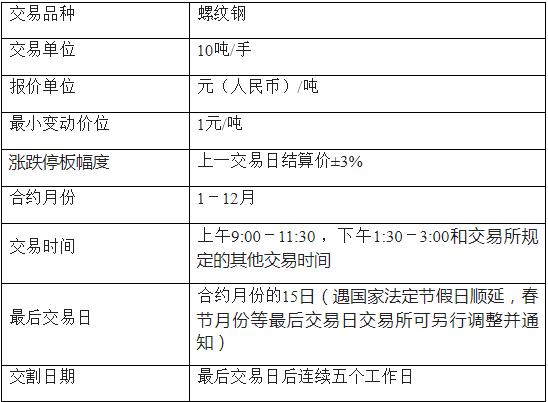 螺纹钢期货基础知识 螺纹钢期货交易规则
