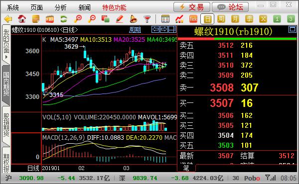 上海期货交易所五档行情