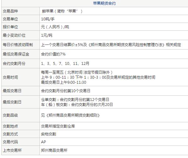 苹果万博官网app苹果版下载交易规则 苹果万博官网app苹果版下载基础知识