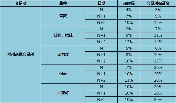 郑商所所有期货品种的涨跌停板幅度是多少