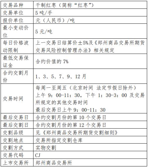 红枣期货保证金比例是多少 红枣期货保证金怎么算