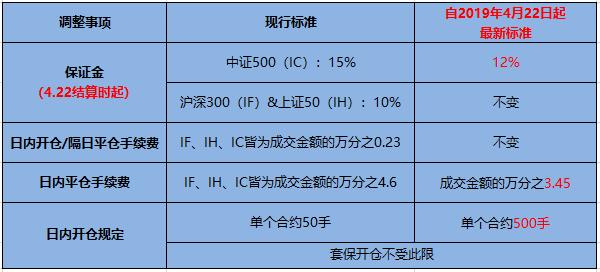 股指期货手续费标准一览表【详解平今手续费】