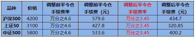 亚太娱乐是多少 股指期货日内手续费