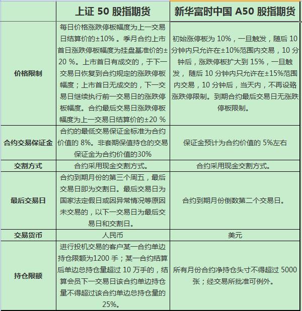 上证50股指期货和新加坡新华富时A50股指期货有哪些不同