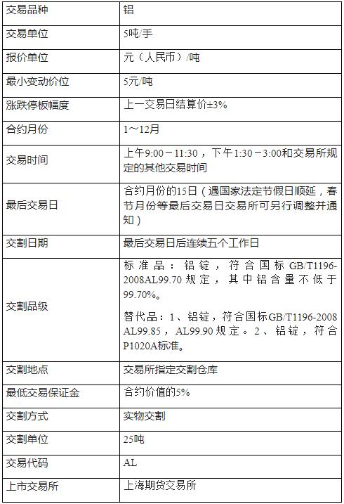 沪铝期货交易规则