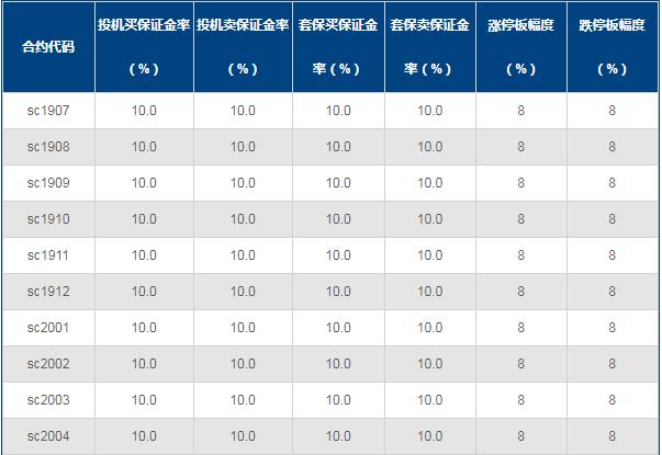 上海国际能源交易中心的保证金比例在哪里查询