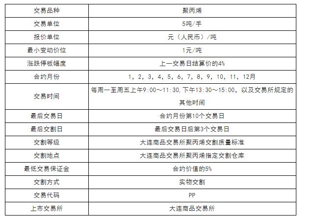 聚丙烯(PP)期货基础知识 PP期货交易规则