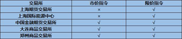 各大期货交易所对市价和限价指令是如何规定的