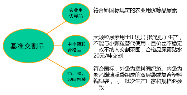 尿素期货交割细则 套期保值交割流程