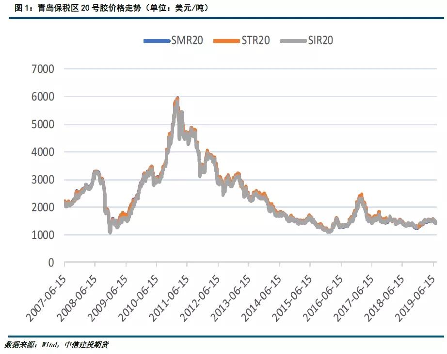 影响20号胶期货价格变动的因素有哪些