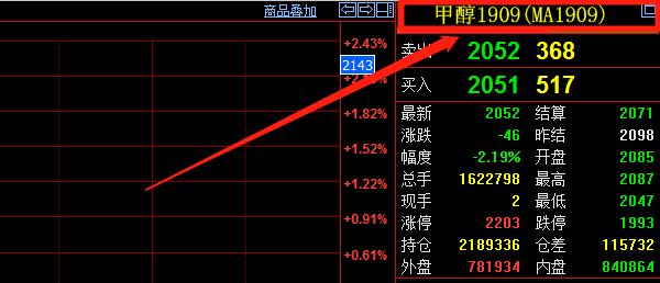 甲醇期货代码是什么 甲醇期货是在郑州商品交易所吗