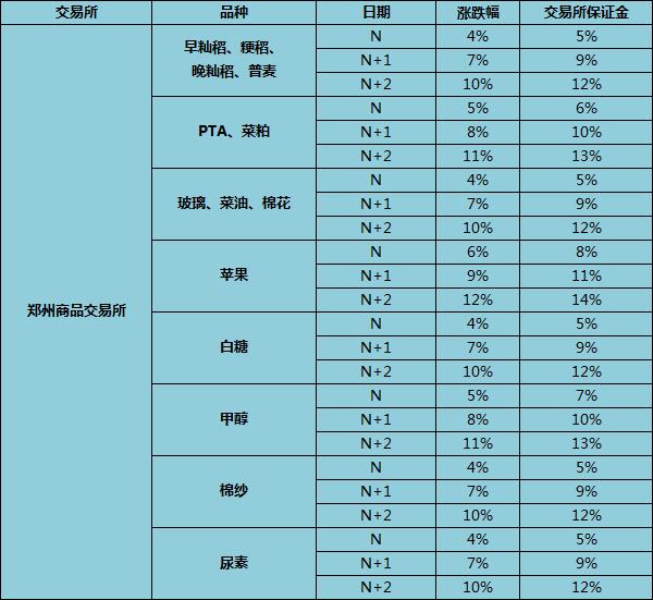 郑州商品交易所期货品种的涨跌停板幅度